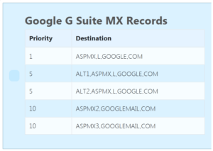 How to Configure MX records for G Suite in cPanel